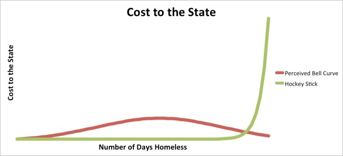 Cost to the State