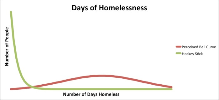 Days of Homelessness