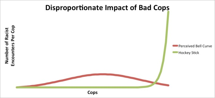 Disproportionate Impact